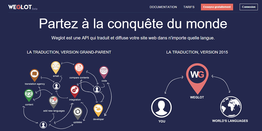 Weglot : Une solution simple pour WordPress et le multilingue